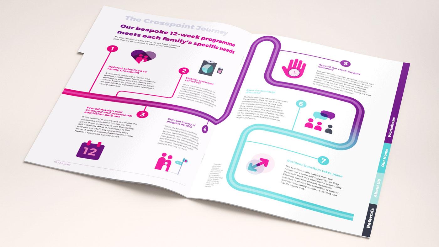 Inside spread from Crosspoint brochure showing journey illustrations
